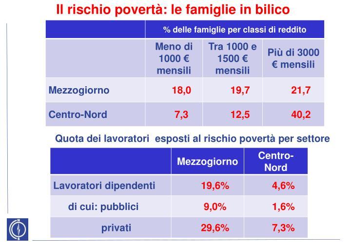 Il rischio povertà: le famiglie in bilico