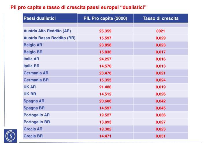 "Pil pro capite e tasso di crescita paesi europei ""dualistici"""