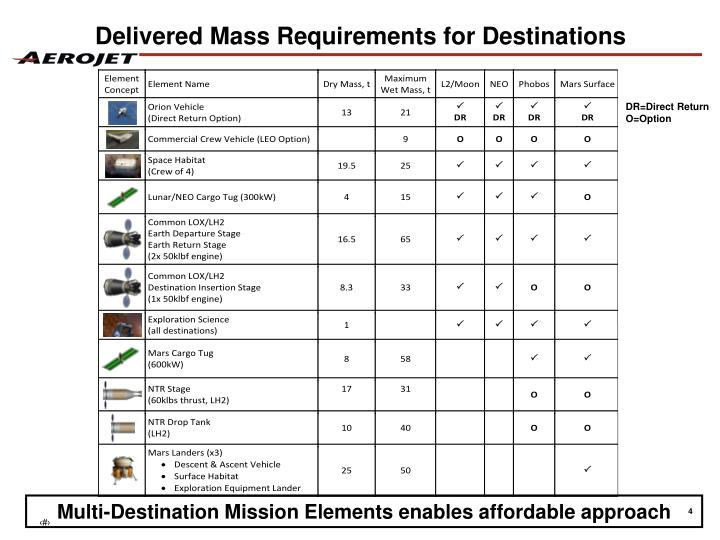 Delivered Mass Requirements for Destinations