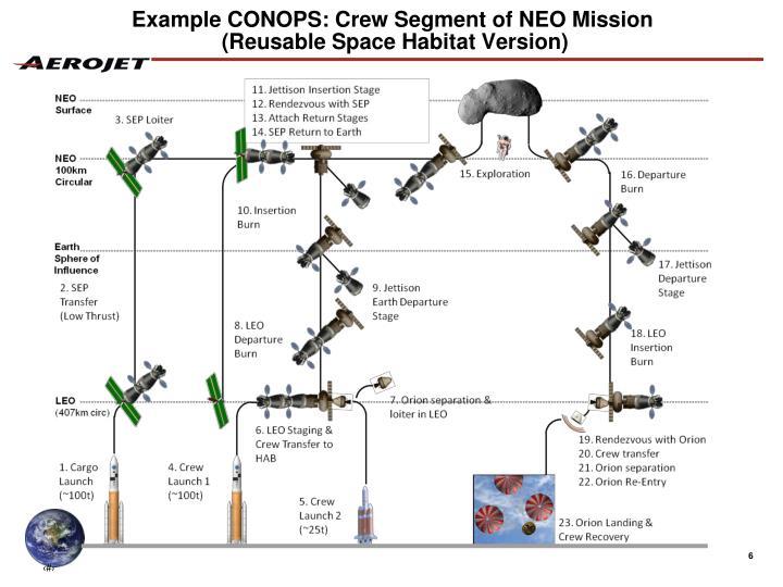 Example CONOPS: Crew Segment of NEO Mission