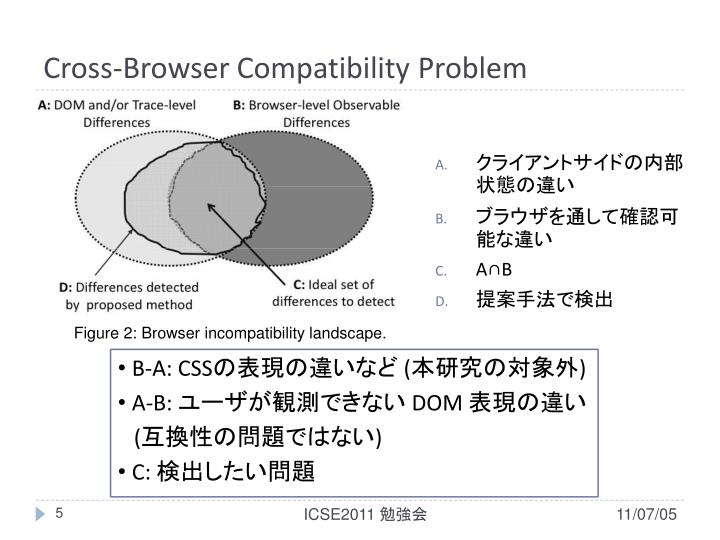 Cross-Browser Compatibility Problem