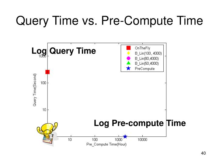 Query Time vs. Pre-Compute Time