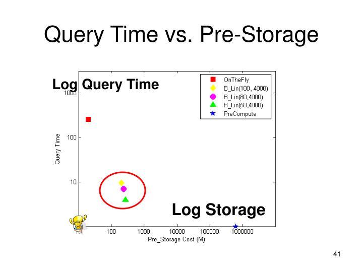 Query Time vs. Pre-Storage