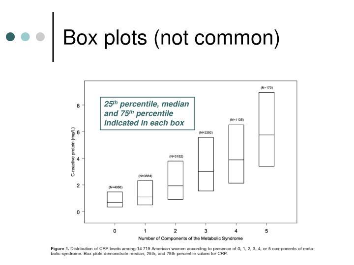 Box plots (not common)