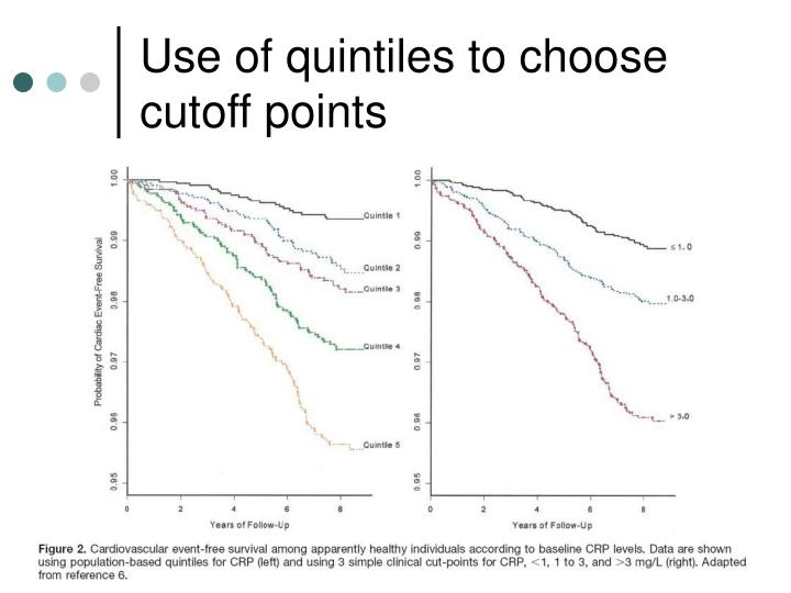 Use of quintiles to choose cutoff points