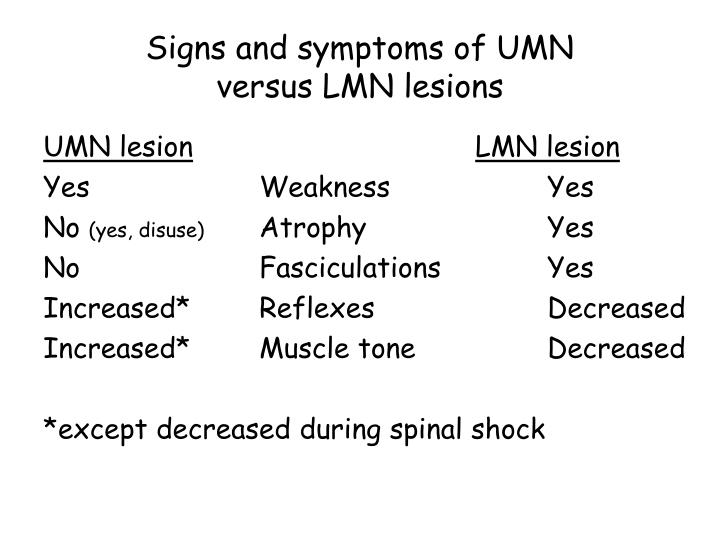 Signs and symptoms of UMN