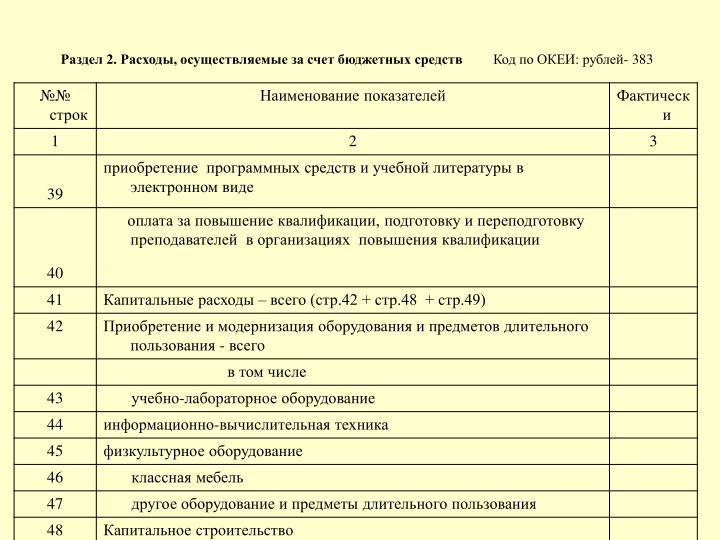 Раздел 2. Расходы, осуществляемые за счет бюджетных средств