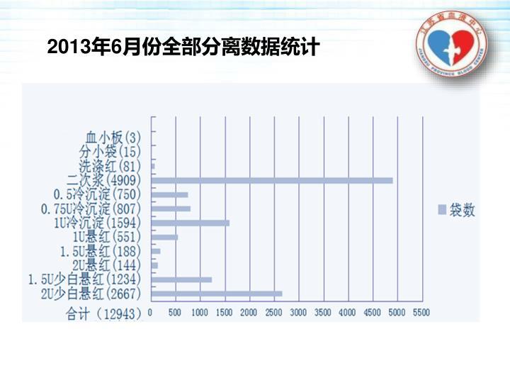 2013年6月份全部分离数据统计