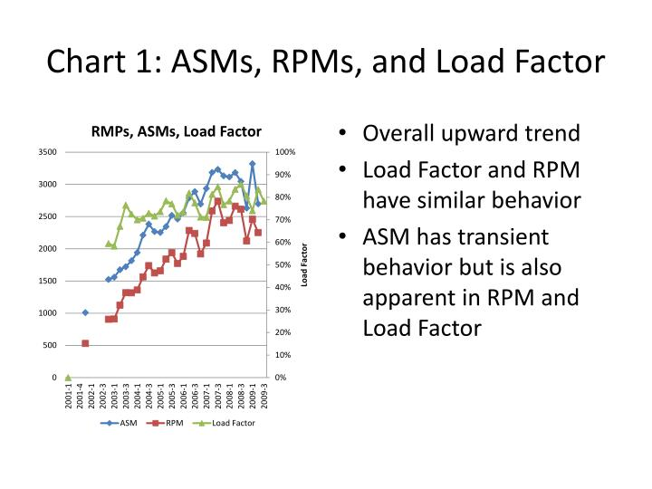 Chart 1 asms rpms and load factor