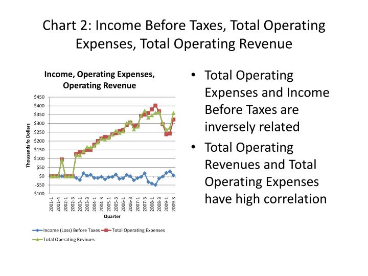 Chart 2 income before taxes total operating expenses total operating revenue