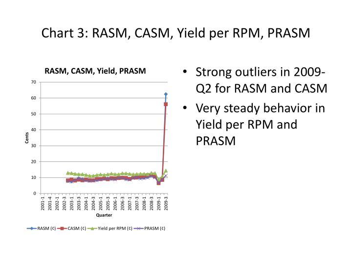 Chart 3: RASM, CASM, Yield per RPM, PRASM