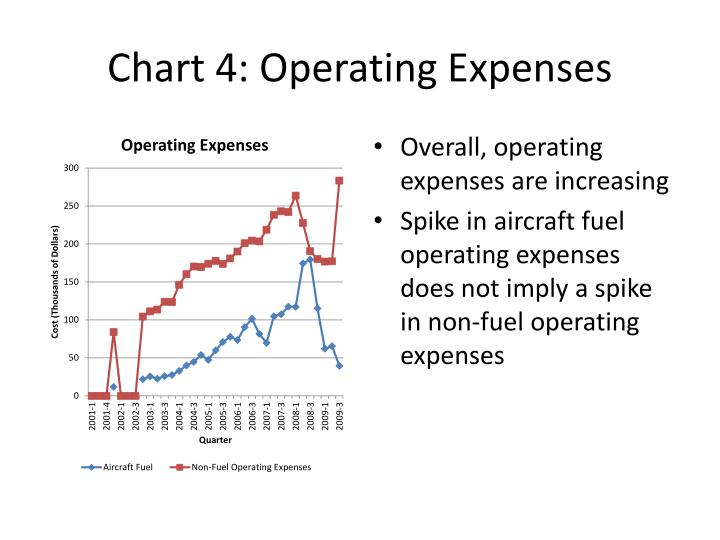 Chart 4: Operating Expenses