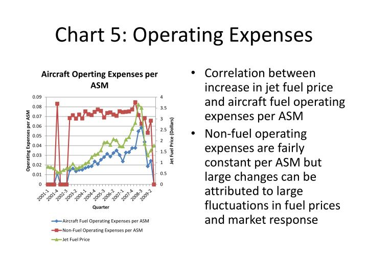 Chart 5: Operating Expenses