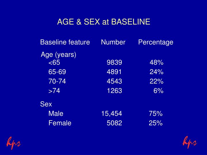 AGE & SEX at BASELINE