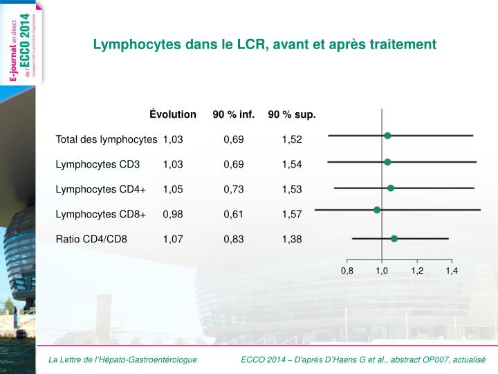 Lymphocytes dans le lcr avant et apr s traitement