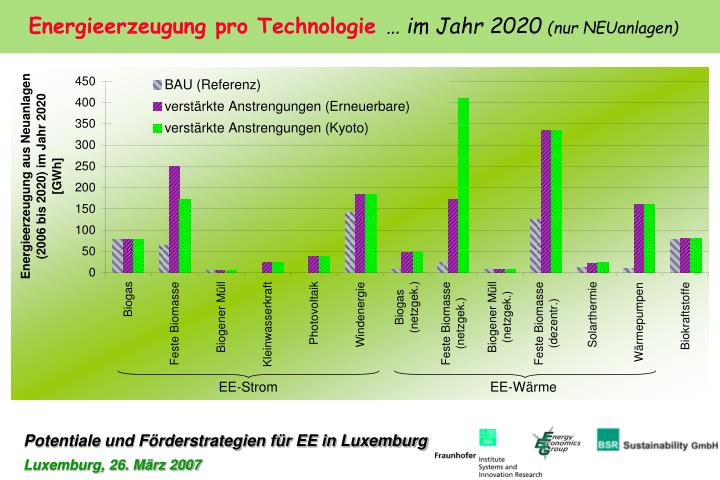 Energieerzeugung pro Technologie