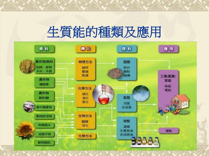 生質能的種類及應用