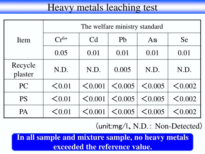 Heavy metals leaching test