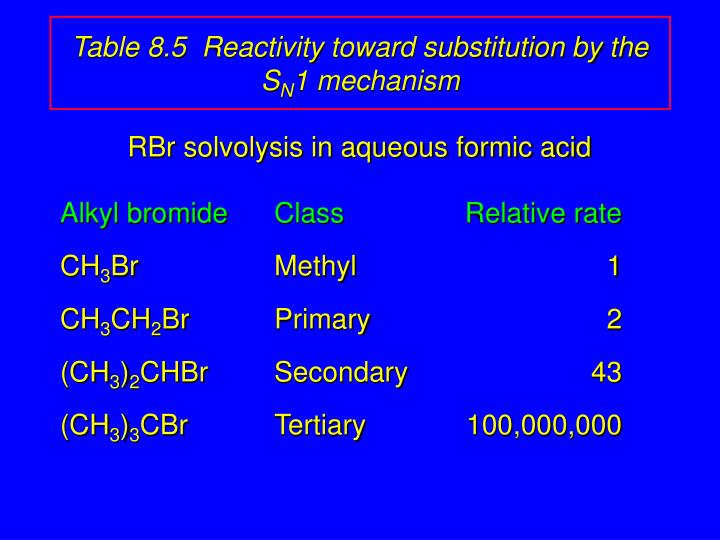 Table 8.5  Reactivity toward substitution by the S
