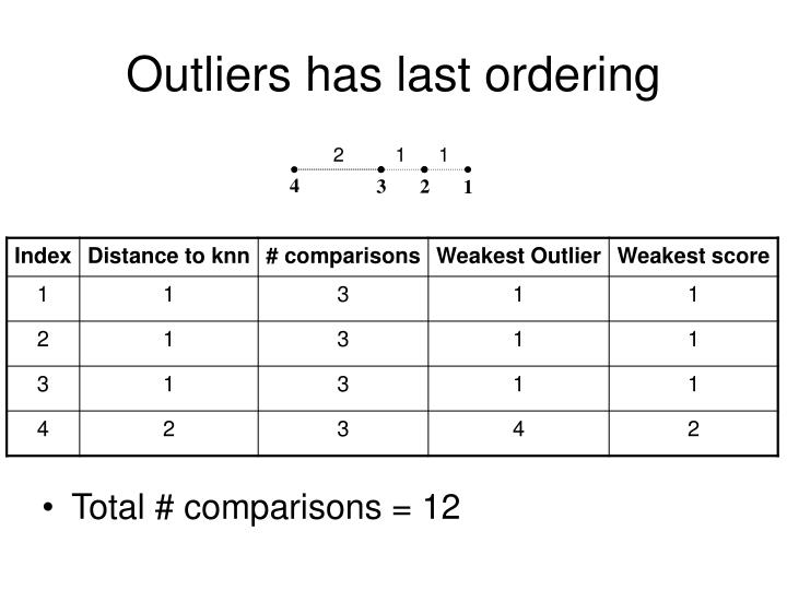 Outliers has last ordering