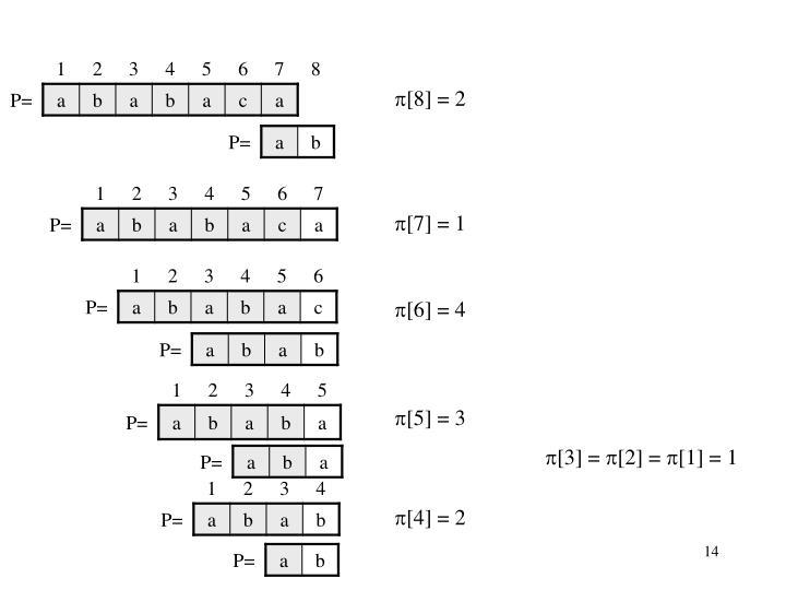 [8] = 2