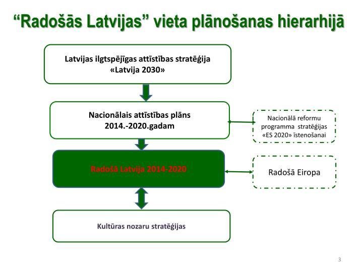 """""""Radošās Latvijas"""" vieta plānošanas hierarhijā"""