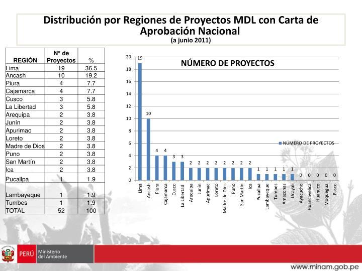Distribución por Regiones de Proyectos MDL con Carta de Aprobación Nacional