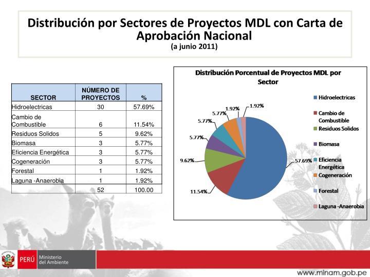 Distribución por Sectores de Proyectos MDL con Carta de Aprobación Nacional