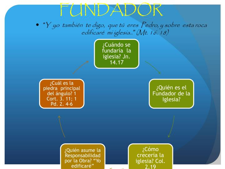 1. ETAPA DEL FUNDADOR