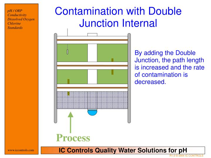 Contamination with Double Junction Internal