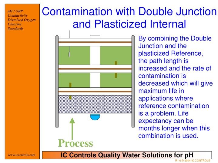 Contamination with Double Junction