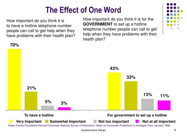 The Effect of One Word