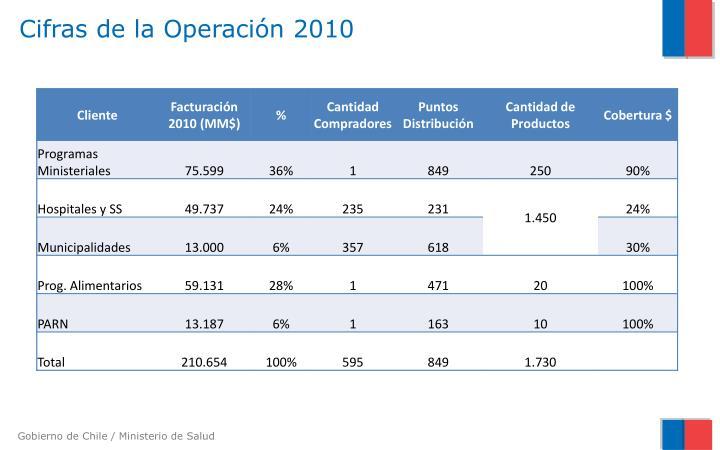 Cifras de la Operación 2010