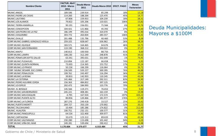 Deuda Municipalidades: Mayores a $100M