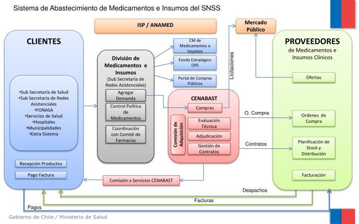 Sistema de Abastecimiento de Medicamentos e Insumos del SNSS