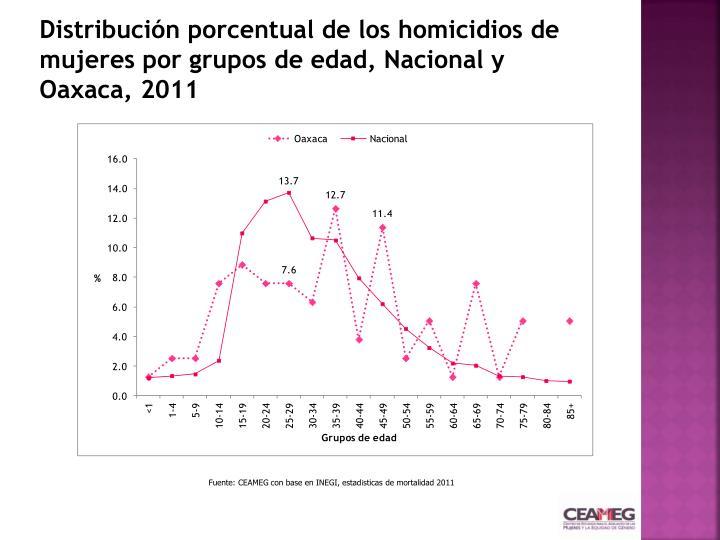 Distribución porcentual de los homicidios de mujeres por grupos de edad, Nacional y Oaxaca, 2011