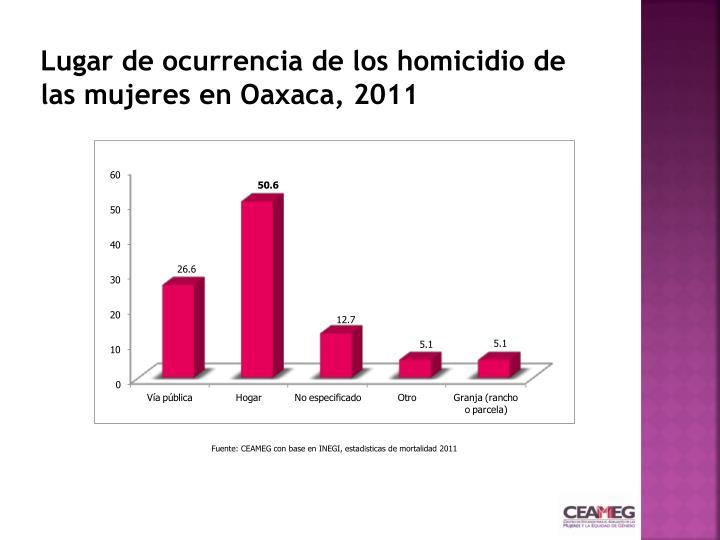 Lugar de ocurrencia de los homicidio de las mujeres en Oaxaca, 2011