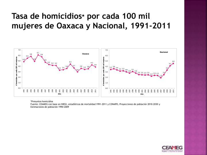 Tasa de homicidios