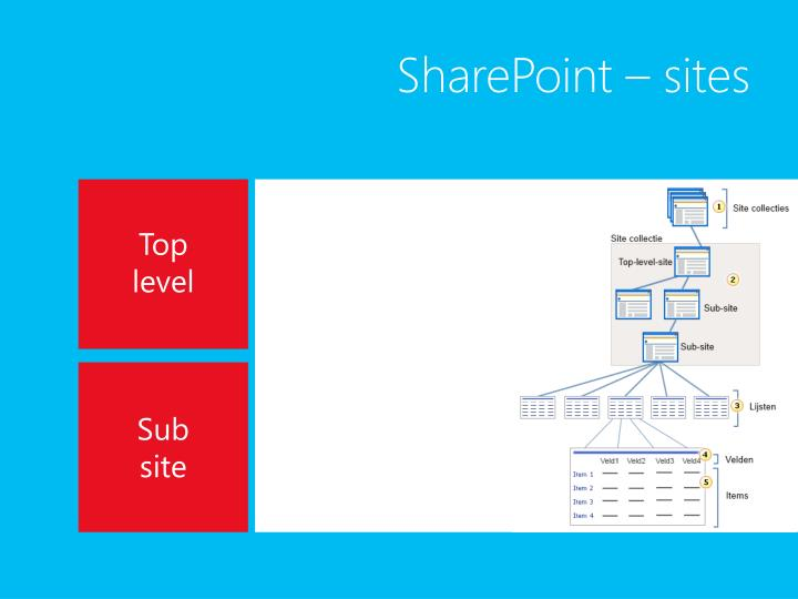 SharePoint – sites