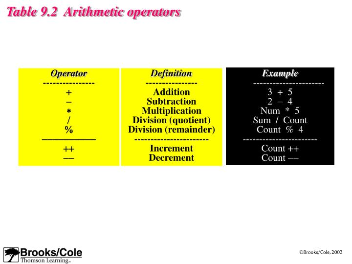 Table 9.2  Arithmetic operators