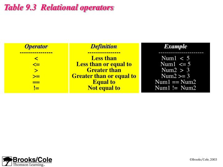 Table 9.3  Relational operators