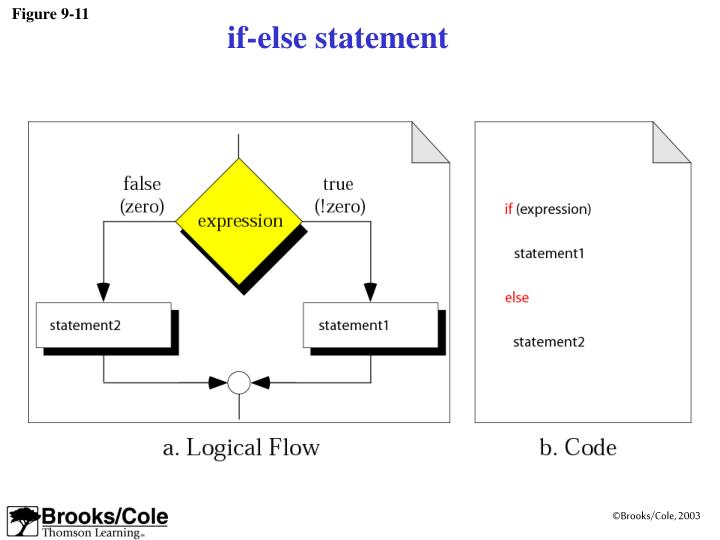 Figure 9-11