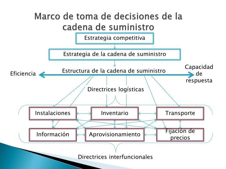 Marco de toma de decisiones de la cadena de suministro