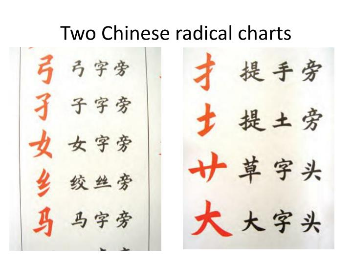 Two Chinese radical charts