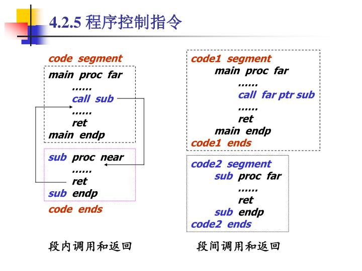 code1  segment