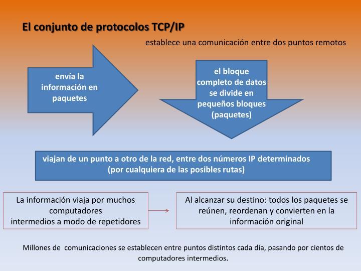 El conjunto de protocolos