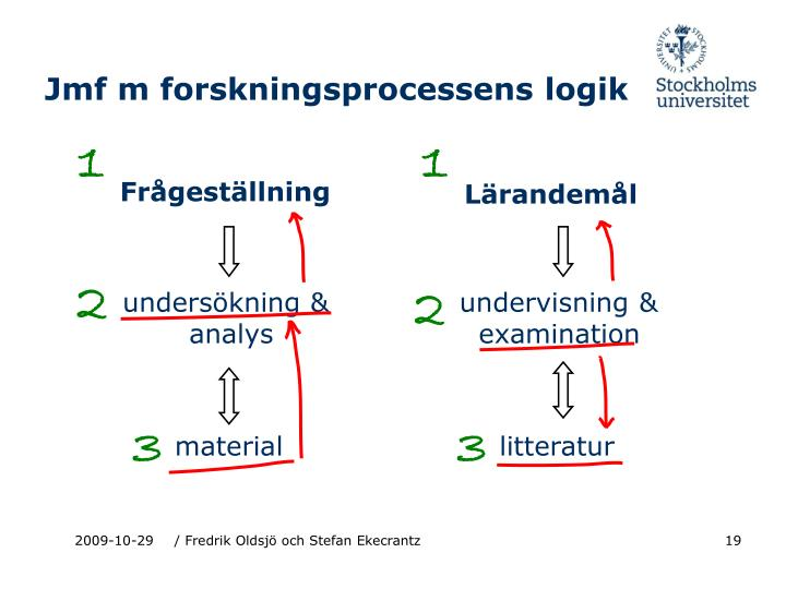 Jmf m forskningsprocessens logik