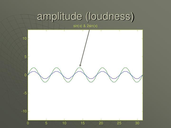 amplitude (loudness)