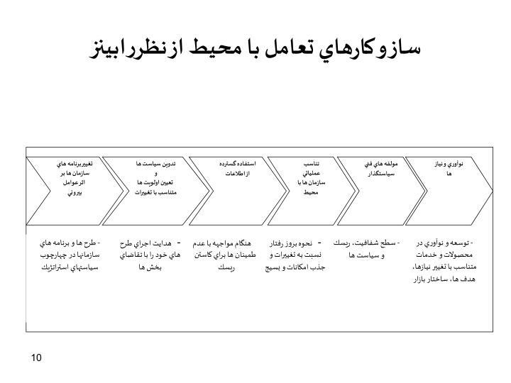 تغيير برنامه هاي سازمان ها بر
