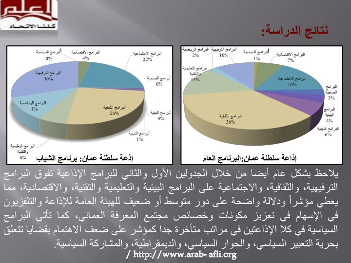 نتائج الدراسة: